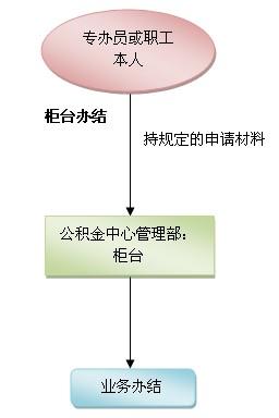 公积金账户并户流程-公积金账户并户业务办理指南 深圳办事易 深圳本